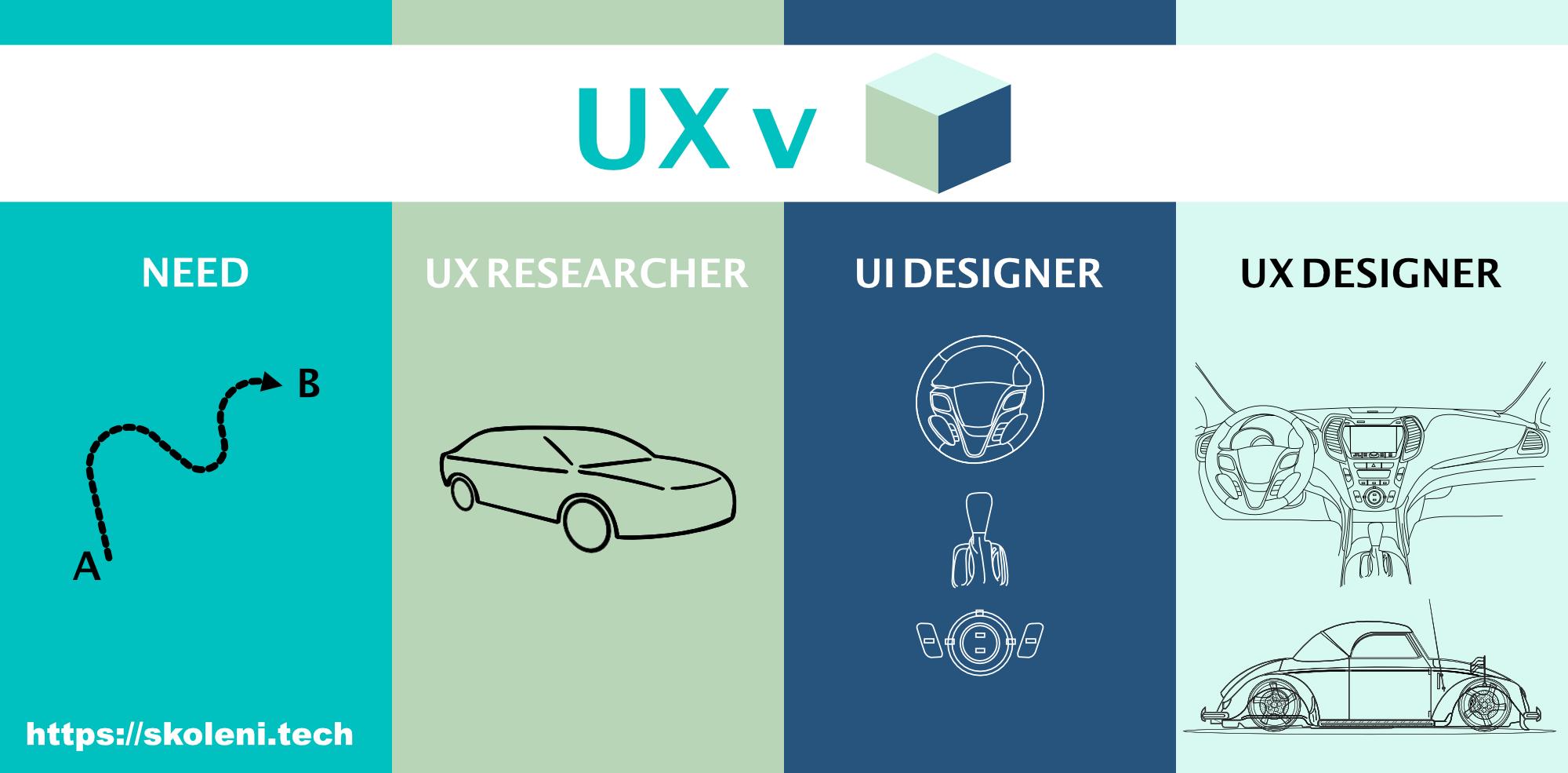 UX v kostce pro Recruitery